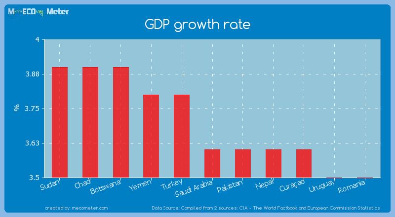 GDP growth rate of Saudi Arabia