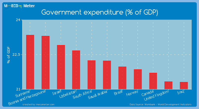 Government expenditure (% of GDP) of Saudi Arabia