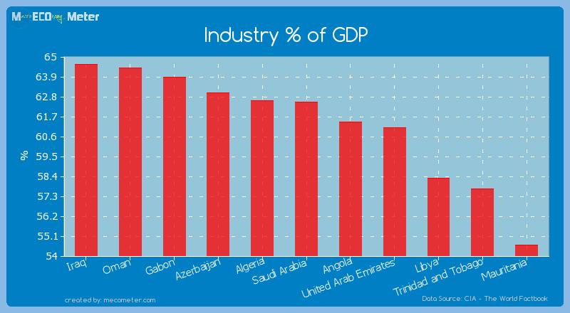 Industry % of GDP of Saudi Arabia