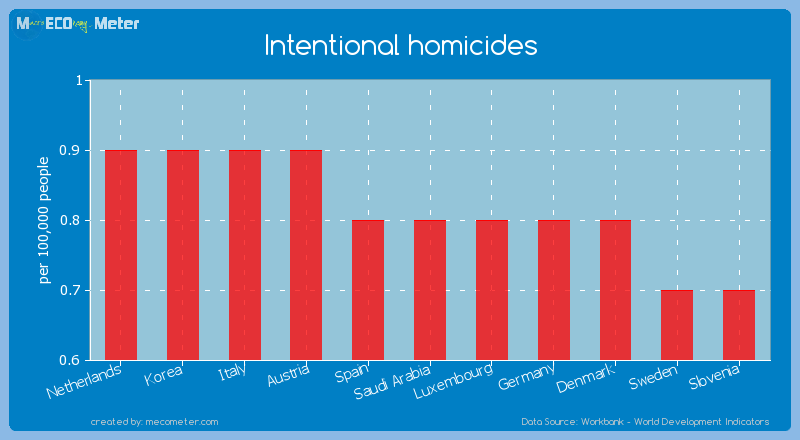 Intentional homicides of Saudi Arabia