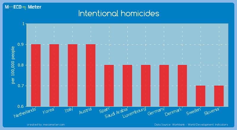 Intentional homicides of Saudi Arabia