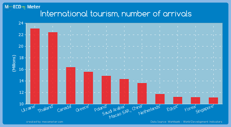 International tourism, number of arrivals of Saudi Arabia