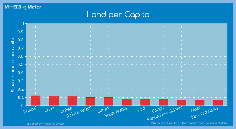 Land per Capita of Saudi Arabia