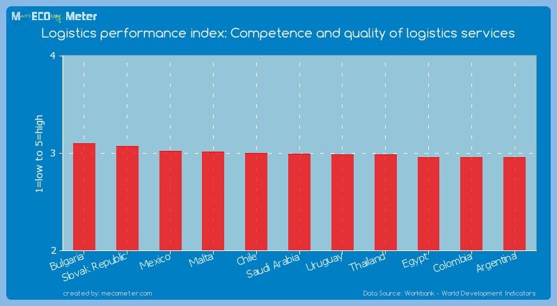 Logistics performance index: Competence and quality of logistics services of Saudi Arabia