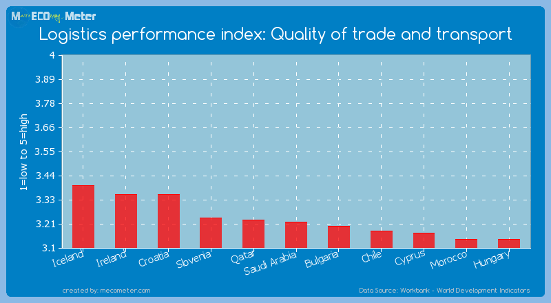 Logistics performance index: Quality of trade and transport of Saudi Arabia
