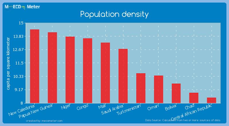 Population density of Saudi Arabia