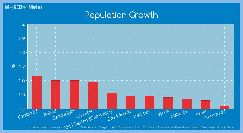 Population Growth of Saudi Arabia
