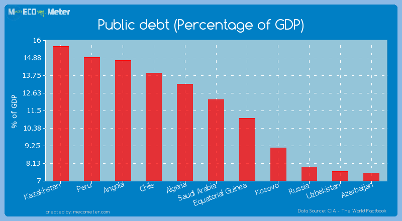Public debt (Percentage of GDP) of Saudi Arabia