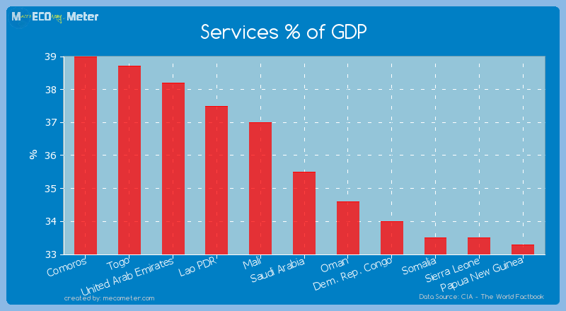 Services % of GDP of Saudi Arabia