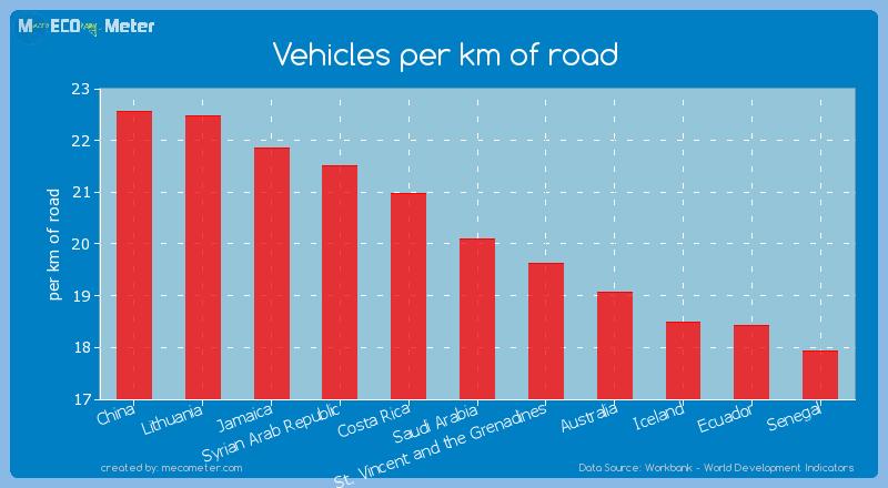 Vehicles per km of road of Saudi Arabia