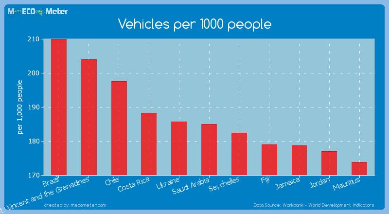 Vehicles per 1000 people of Saudi Arabia