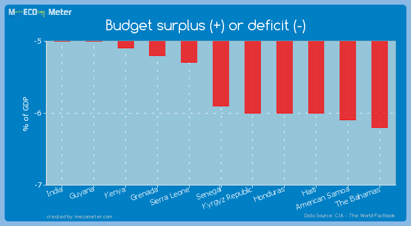 Budget surplus (+) or deficit (-) of Senegal