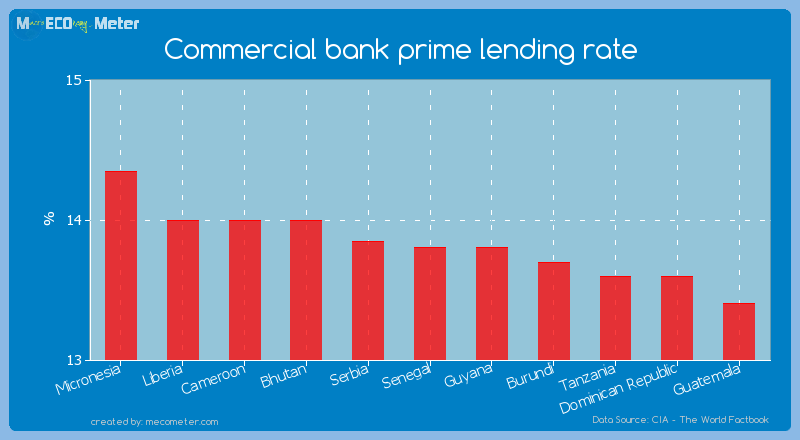 Commercial bank prime lending rate of Senegal