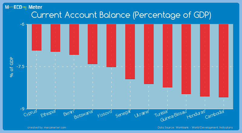 Current Account Balance (Percentage of GDP) of Senegal