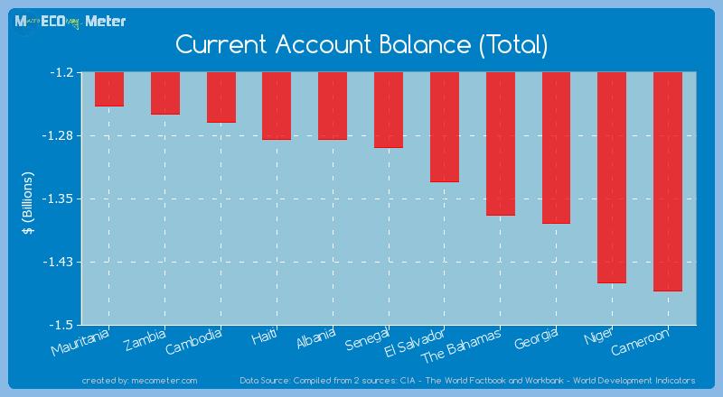 Current Account Balance (Total) of Senegal
