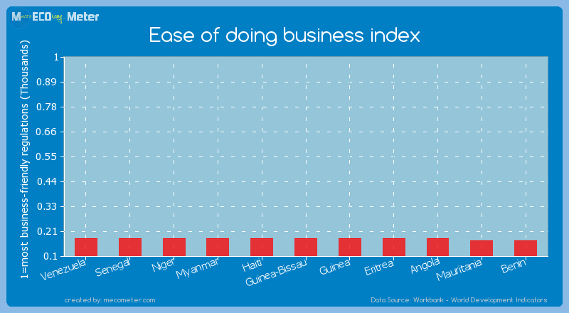 Ease of doing business index of Senegal