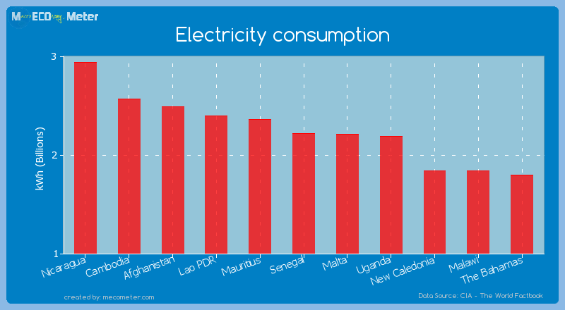Electricity consumption of Senegal