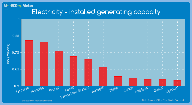 Electricity - installed generating capacity of Senegal