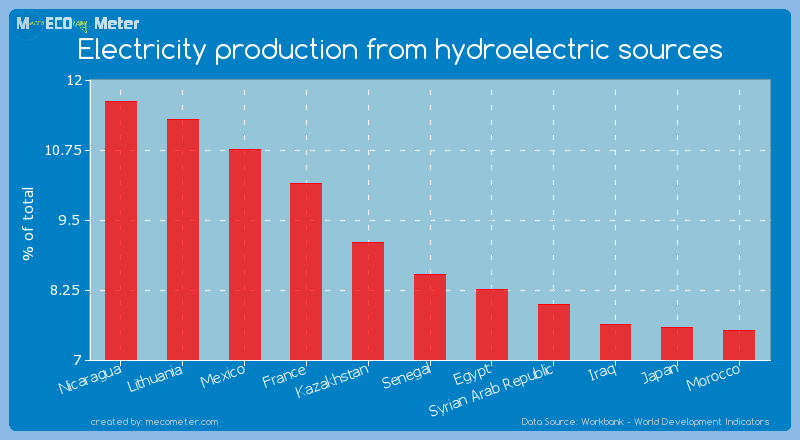 Electricity production from hydroelectric sources of Senegal