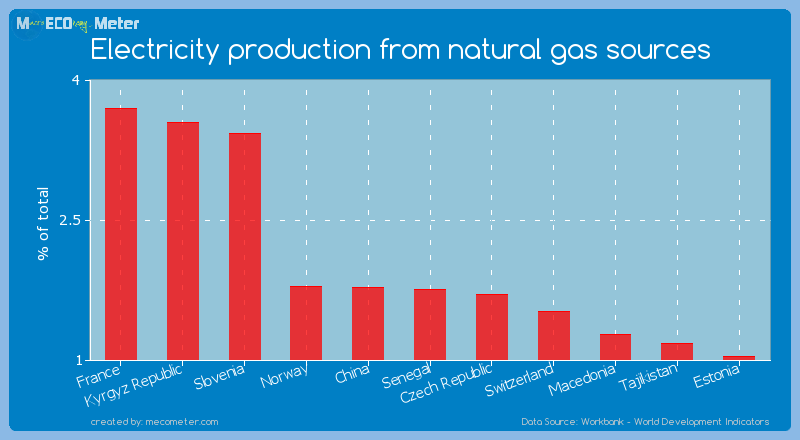 Electricity production from natural gas sources of Senegal