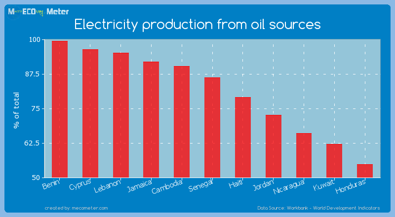 Electricity production from oil sources of Senegal