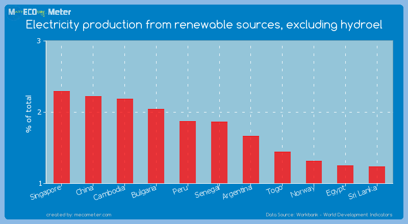 Electricity production from renewable sources, excluding hydroel of Senegal