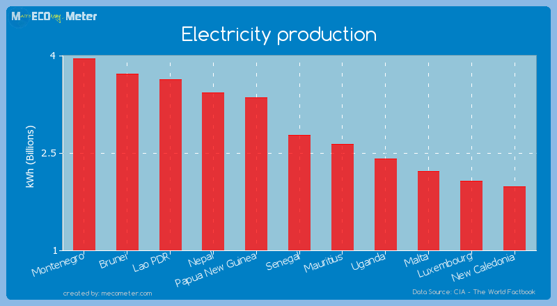 Electricity production of Senegal