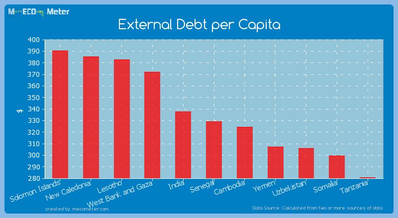 External Debt per Capita of Senegal