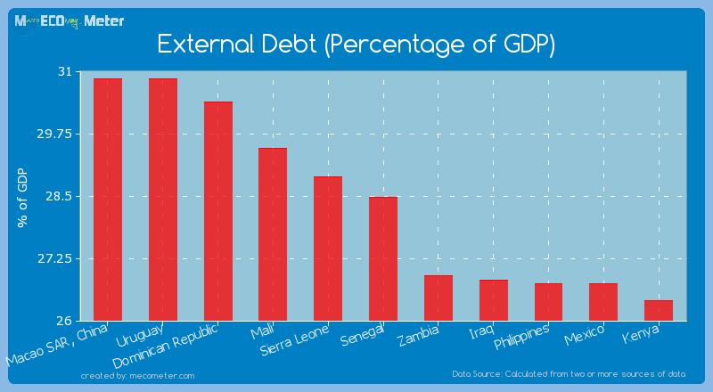 External Debt (Percentage of GDP) of Senegal
