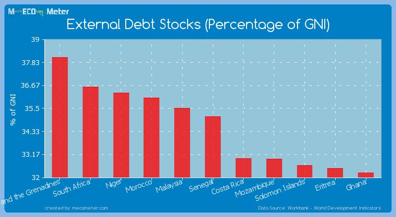 External Debt Stocks (Percentage of GNI) of Senegal