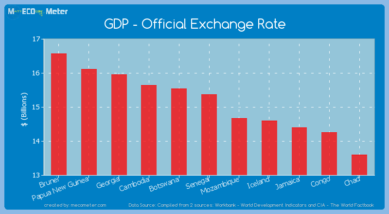GDP - Official Exchange Rate of Senegal