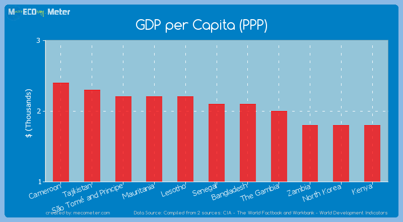 GDP per Capita (PPP) of Senegal