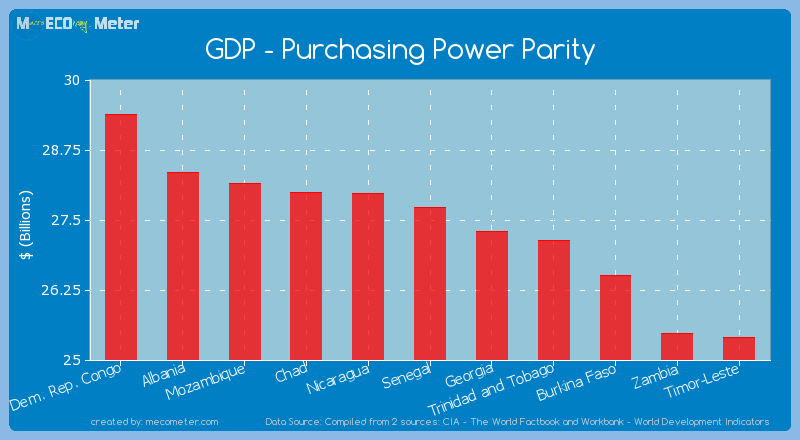 GDP - Purchasing Power Parity of Senegal