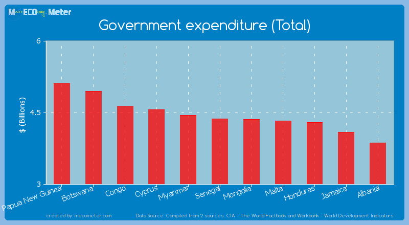 Government expenditure (Total) of Senegal