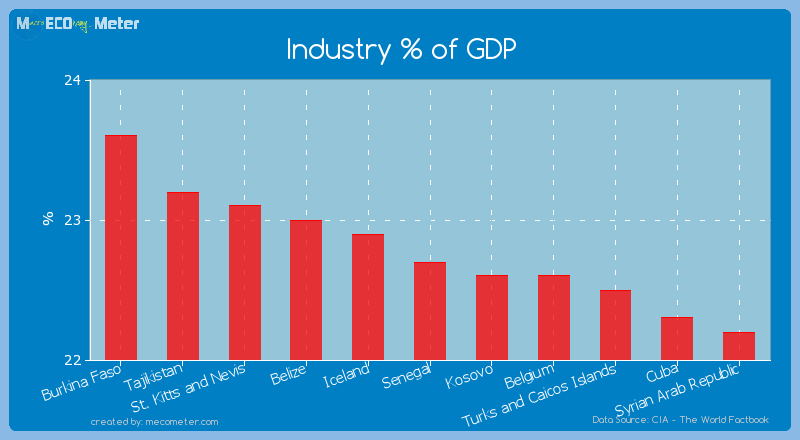 Industry % of GDP of Senegal
