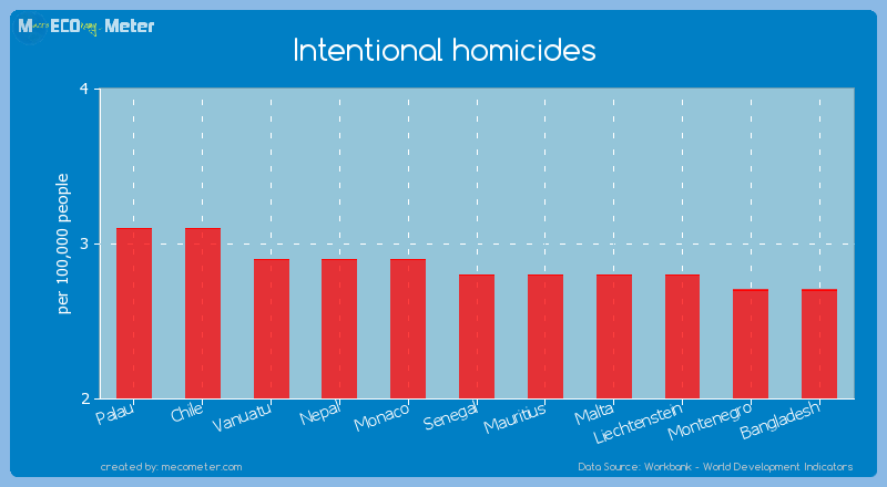 Intentional homicides of Senegal