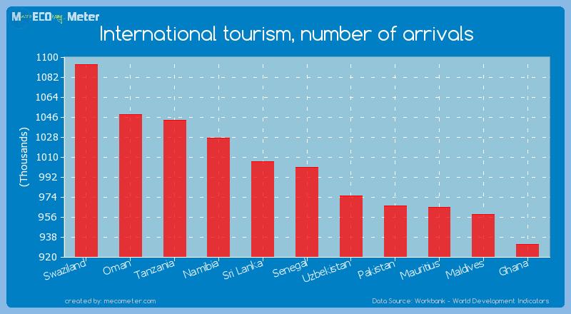 International tourism, number of arrivals of Senegal