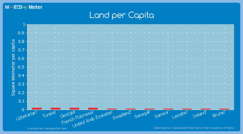Land per Capita of Senegal