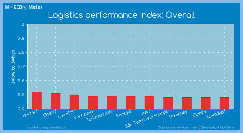 Logistics performance index: Overall of Senegal