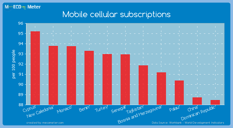 Mobile cellular subscriptions of Senegal