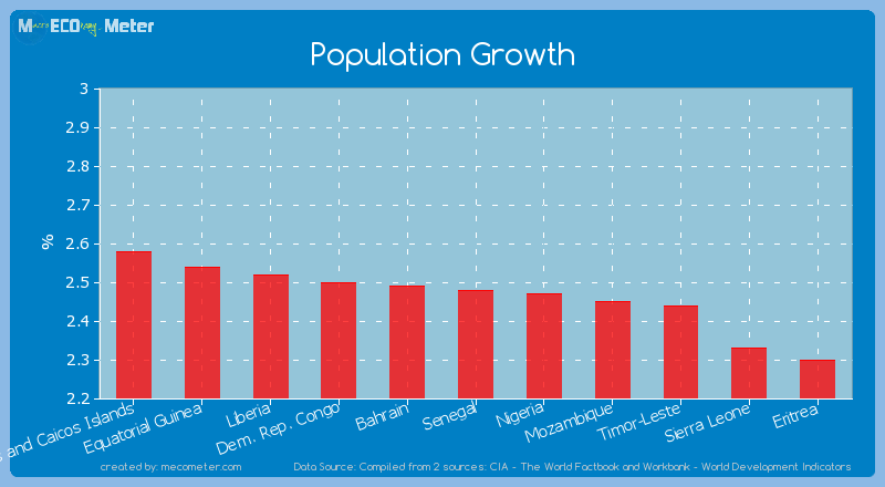 Population Growth of Senegal