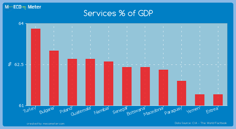 Services % of GDP of Senegal