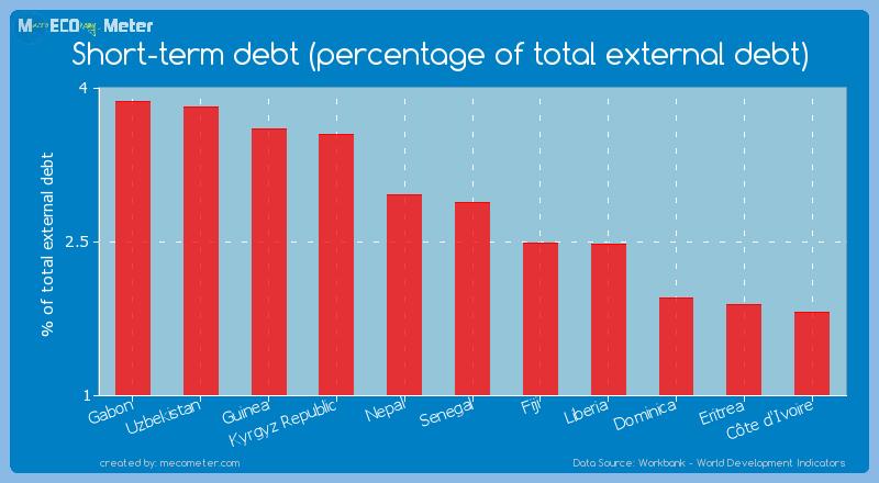 Short-term debt (percentage of total external debt) of Senegal