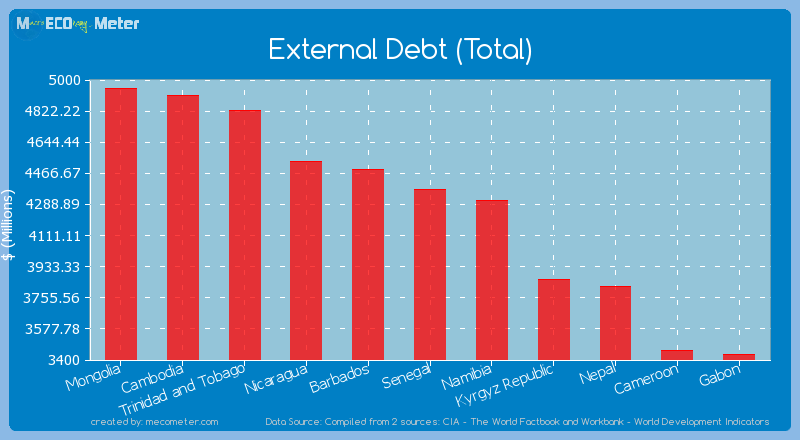 External Debt (Total) of Senegal