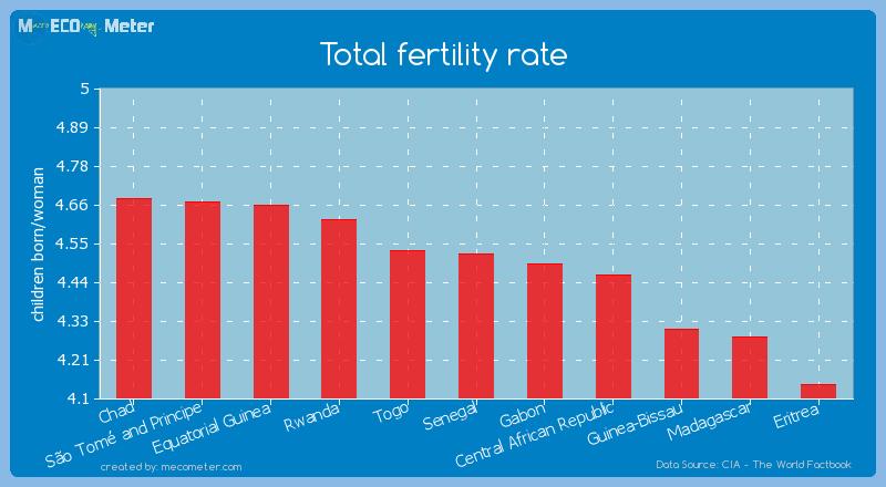 Total fertility rate of Senegal