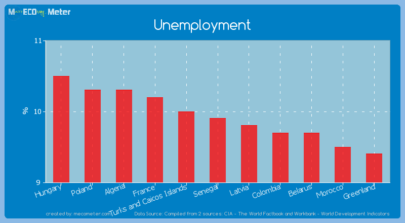 Unemployment of Senegal