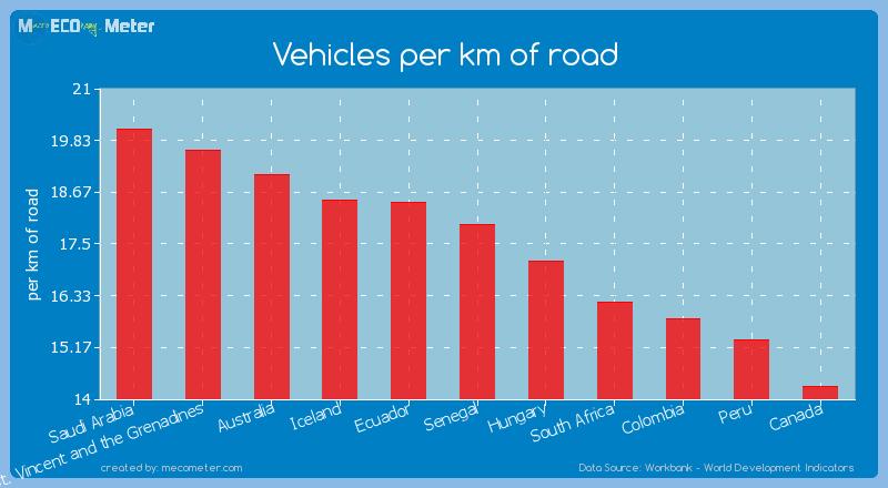 Vehicles per km of road of Senegal