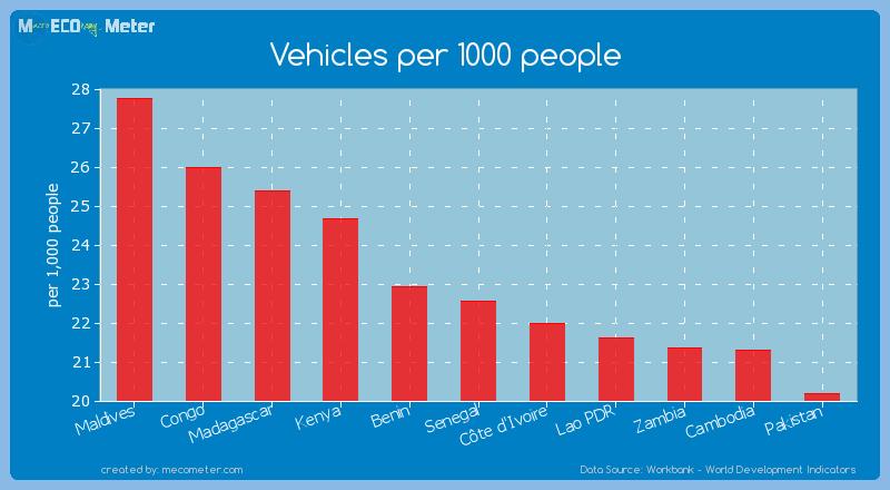 Vehicles per 1000 people of Senegal