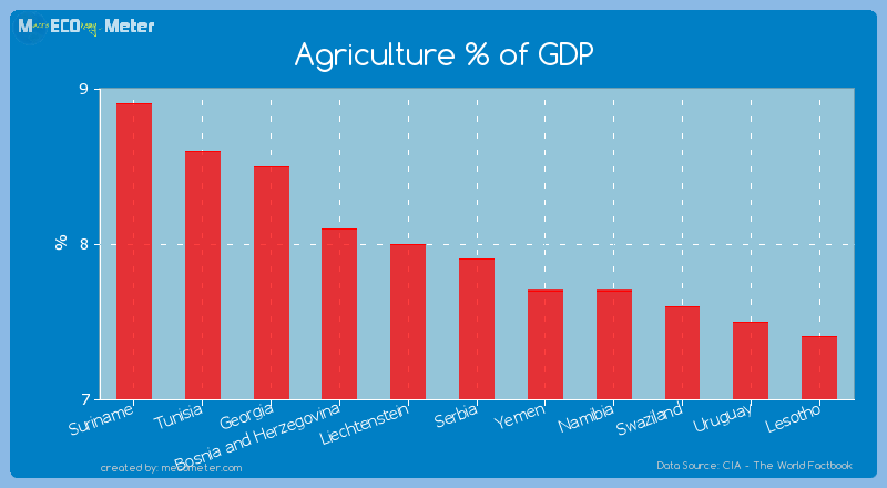 Agriculture % of GDP of Serbia