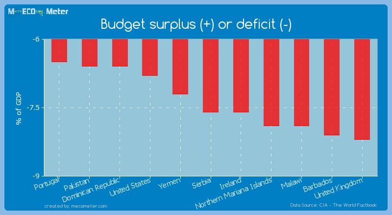 Budget surplus (+) or deficit (-) of Serbia